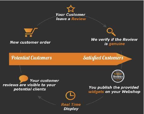 Kundenbindung mit Bewertungen