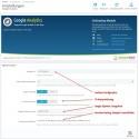 Google Analytics für PrestaShop 1.6 / Konfiguration im Back Office